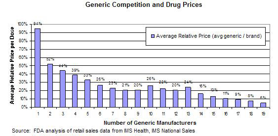 Generic Competition